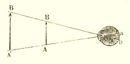 Diplopia (kettős látás) - Szemüveg -